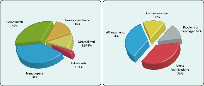 Grafico a torta che illustra la differenza tra lubrificazione manuale e l'erogazione attraverso un impianto di lubrificazione centralizzata